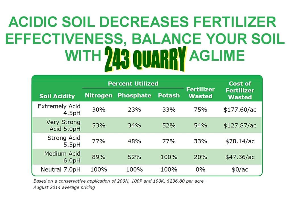 AGLIME Soil Chart